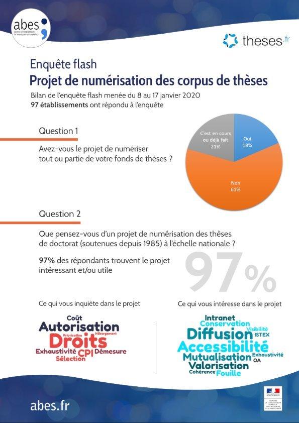 """Enquête-flash """"Projets de numérisation des corpus de thèses"""""""