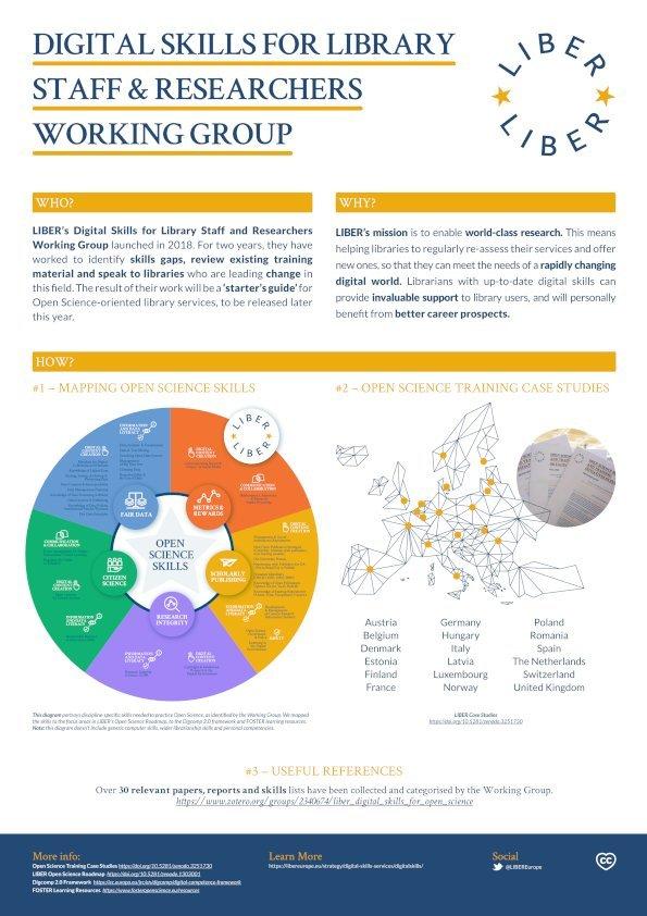 Bibliothèque de recherche – Compétences en science ouverte en Europe : parcours de compétences, formations, études de cas sélectives (LIBER) - Poster journées Abes 2021