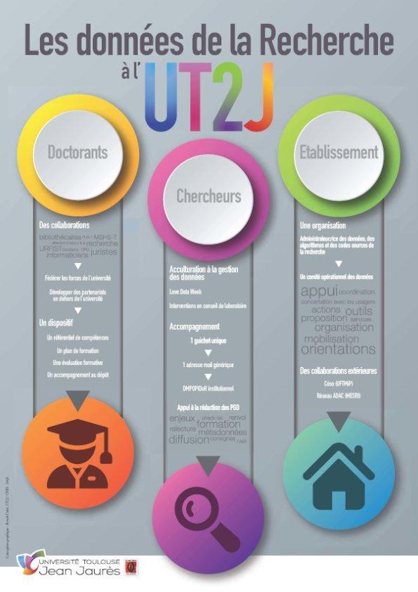 Les données de la recherche à l'Université de Toulouse Jean Jaurès (SCD Université Toulouse 2 Jean Jaurès) - Poster journées Abes 2021